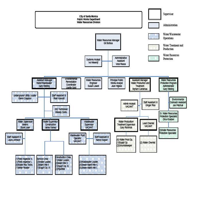 Analyst Property Management