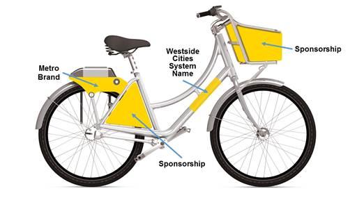 City of Santa Monica - Bikeshare System Identity Selection