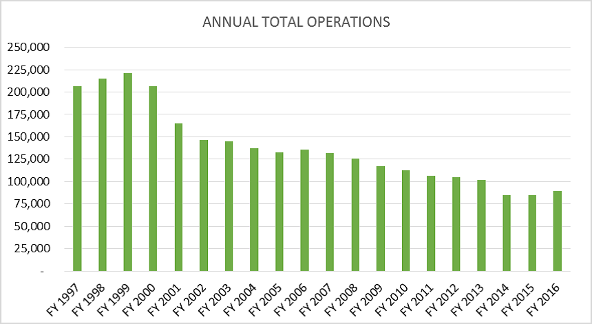 Annual Total Operations Graph
