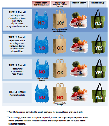 Bag_Ban_at_a_Glance