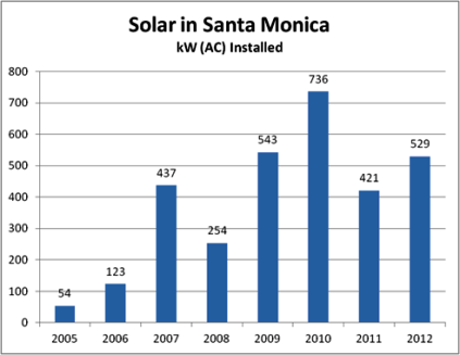 solar-in-santa-monica-graph