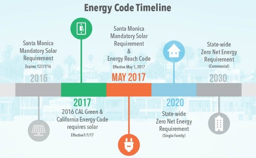 Santa monica ose energy code overview for House construction timeline