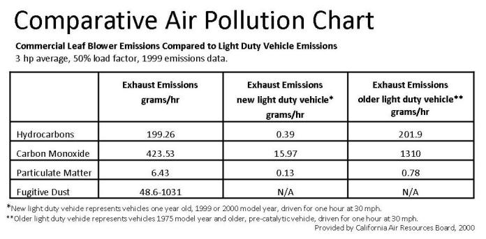 Comparative_Air_Pollution_Chart