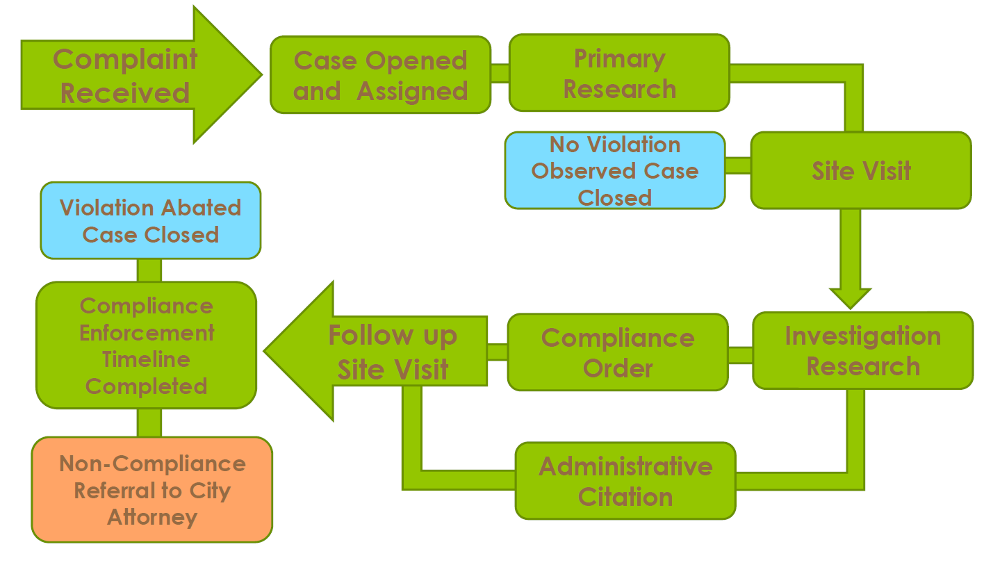 Code Compliance Process Chart PNG