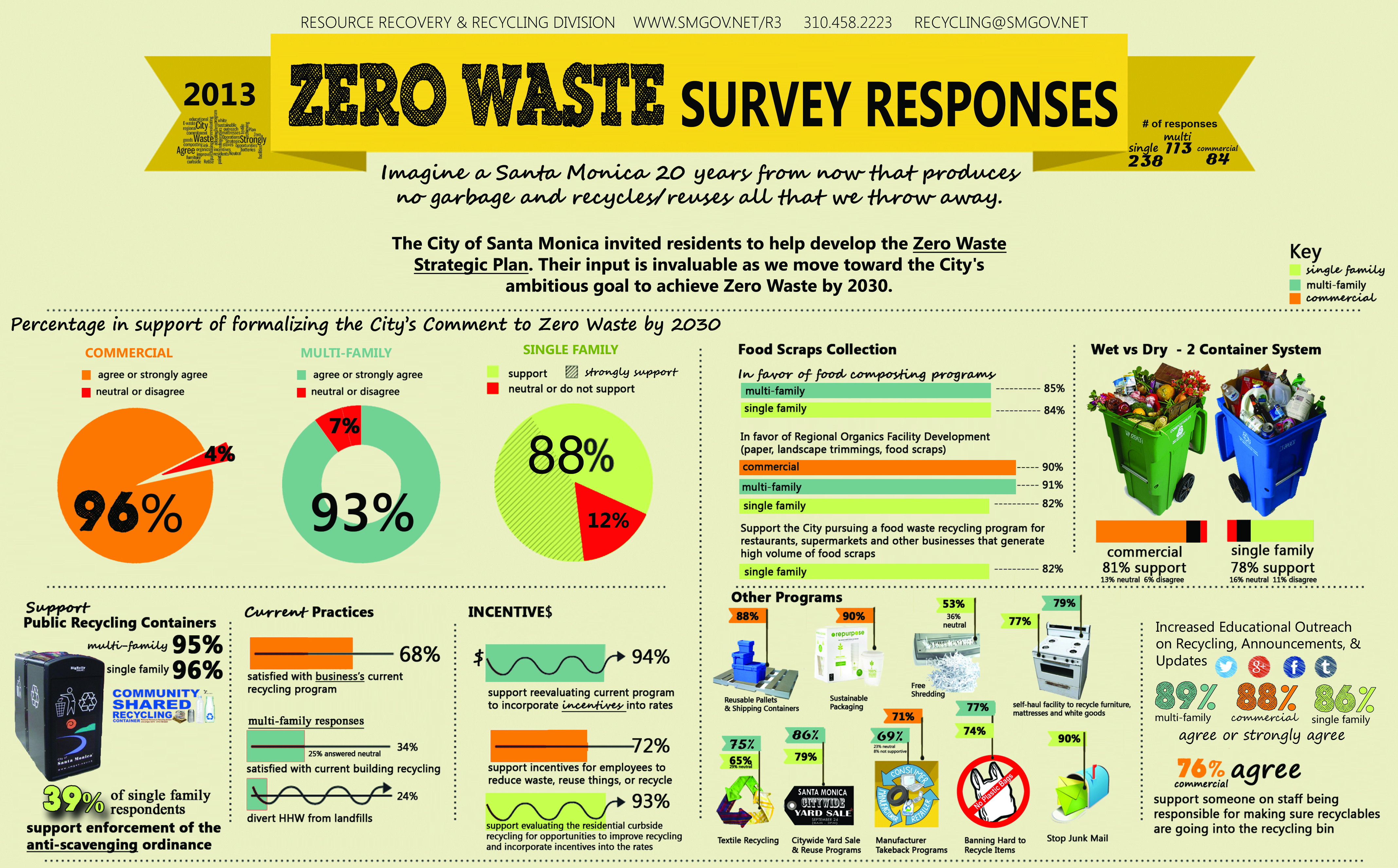 Zero Waste Survey Results(1)